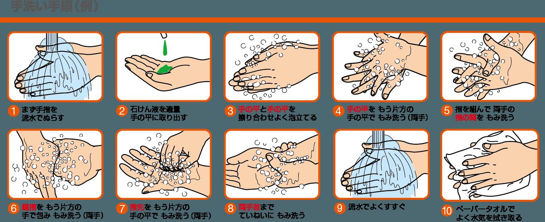 コロナ ウイルス 手洗い