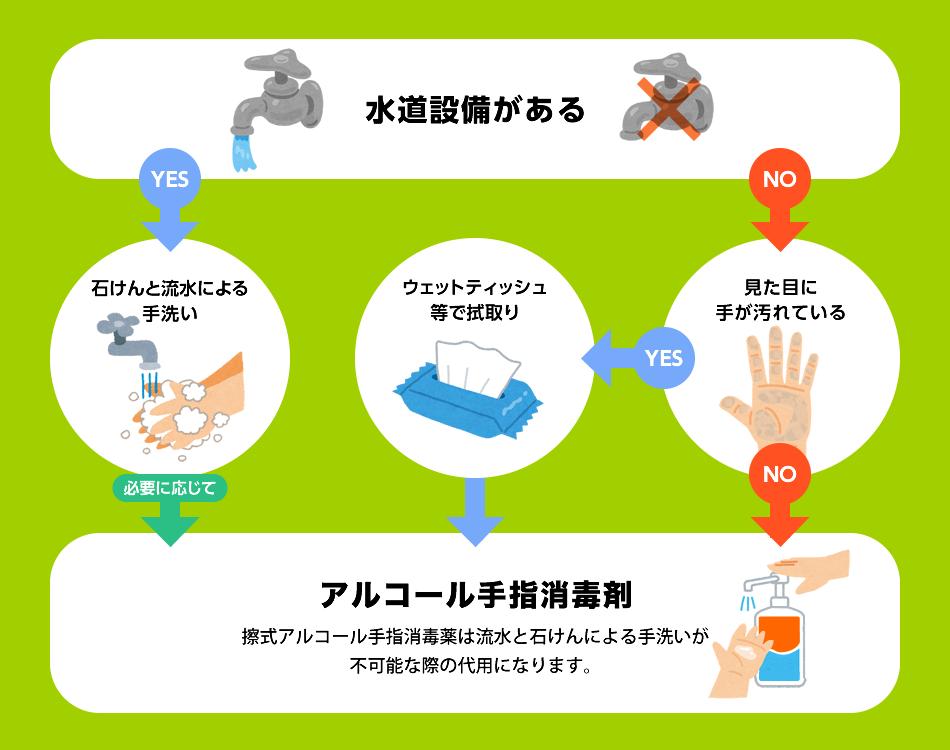 手指消毒 アルコール 代用