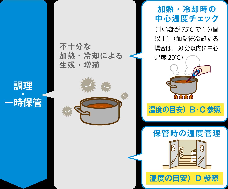 大量 調理 施設 衛生 管理 マニュアル 平成 28 年